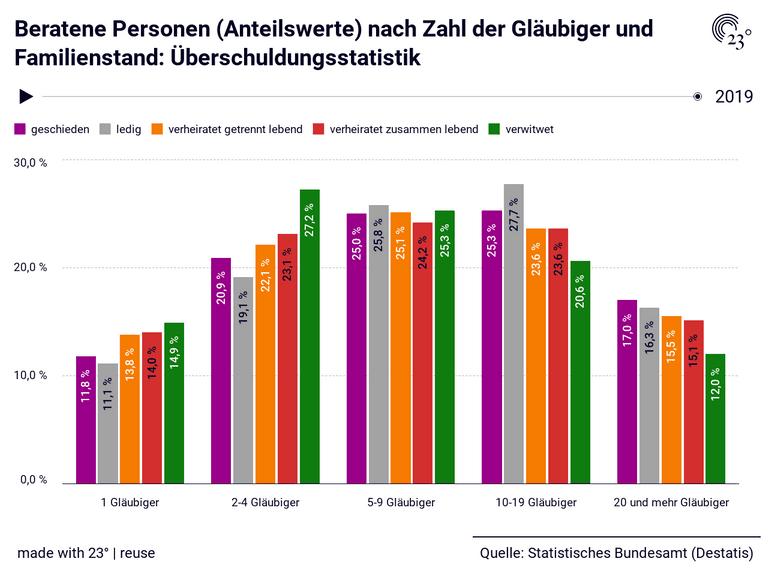 Beratene Personen (Anteilswerte) nach Zahl der Gläubiger und Familienstand: Überschuldungsstatistik
