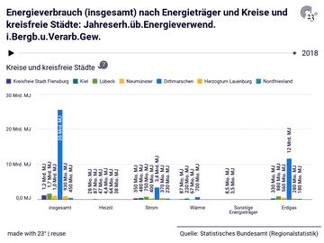Energieverbrauch (insgesamt) nach Energieträger und Kreise und kreisfreie Städte: Jahreserh.üb.Energieverwend. i.Bergb.u.Verarb.Gew.