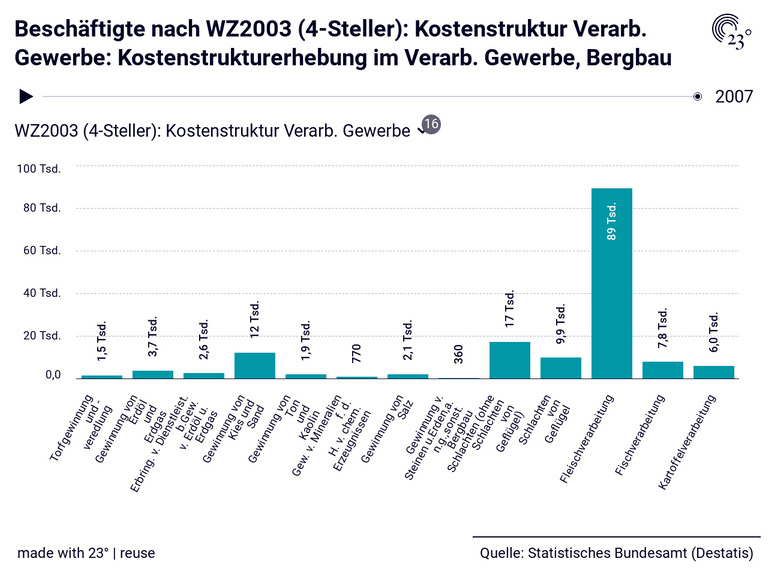 Beschäftigte nach WZ2003 (4-Steller): Kostenstruktur Verarb. Gewerbe: Kostenstrukturerhebung im Verarb. Gewerbe, Bergbau