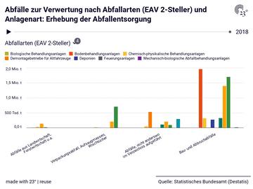 Abfälle zur Verwertung nach Abfallarten (EAV 2-Steller) und Anlagenart: Erhebung der Abfallentsorgung