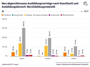 Neu abgeschlossene Ausbildungsverträge nach Geschlecht und Ausbildungsbereich: Berufsbildungsstatistik