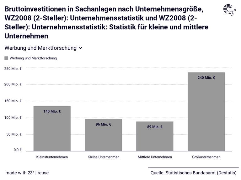 Bruttoinvestitionen in Sachanlagen nach Unternehmensgröße, WZ2008 (2-Steller): Unternehmensstatistik und WZ2008 (2-Steller): Unternehmensstatistik: Statistik für kleine und mittlere Unternehmen