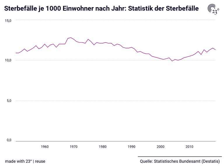 Sterbefälle je 1000 Einwohner nach Jahr: Statistik der Sterbefälle