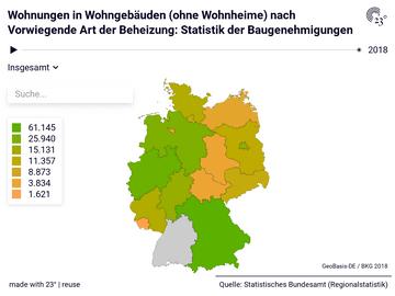 Wohnungen in Wohngebäuden (ohne Wohnheime) nach Vorwiegende Art der Beheizung: Statistik der Baugenehmigungen