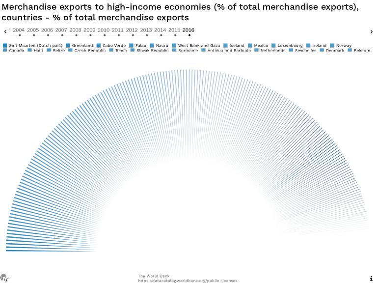 Merchandise exports to high-income economies (% of total merchandise exports), countries - % of total merchandise exports