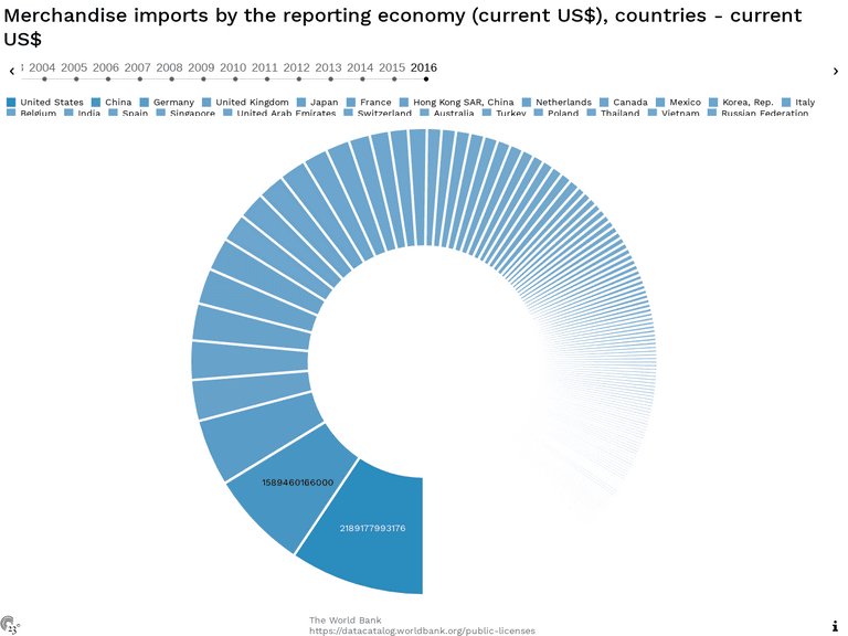 Merchandise imports by the reporting economy (current US$), countries - current US$
