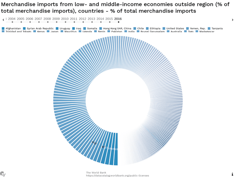 Merchandise imports from low- and middle-income economies outside region (% of total merchandise imports), countries - % of total merchandise imports