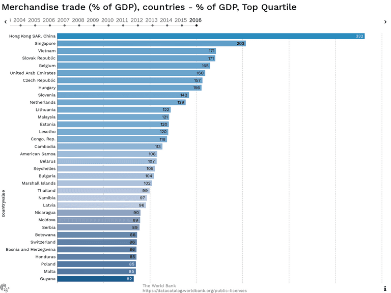 Merchandise trade (% of GDP), countries - % of GDP, Top Quartile