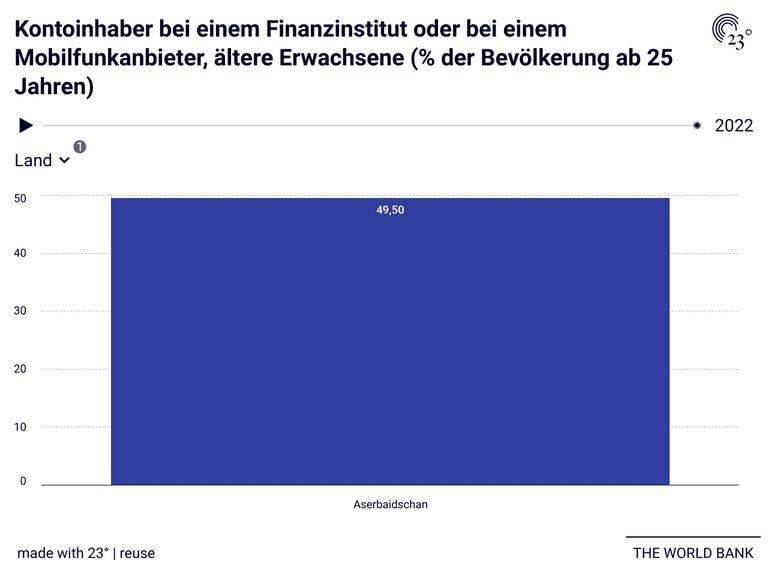 Kontoinhaber bei einem Finanzinstitut oder bei einem Mobilfunkanbieter, ältere Erwachsene (% der Bevölkerung ab 25 Jahren)
