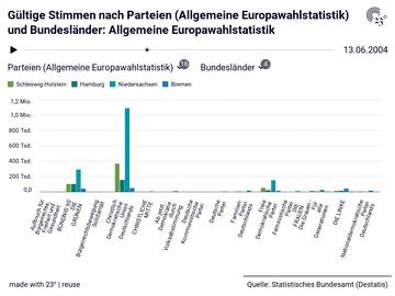 Gültige Stimmen nach Parteien (Allgemeine Europawahlstatistik) und Bundesländer: Allgemeine Europawahlstatistik