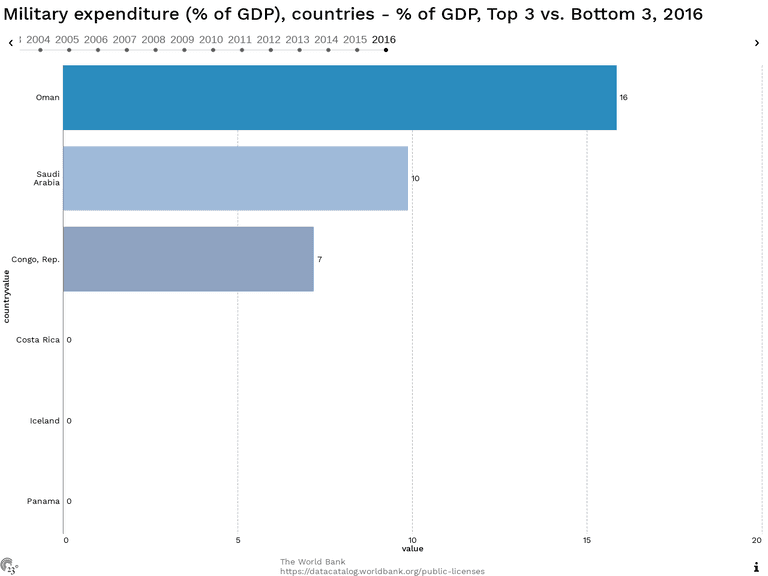 Military expenditure (% of GDP), countries - % of GDP, Top 3 vs. Bottom 3, 2016
