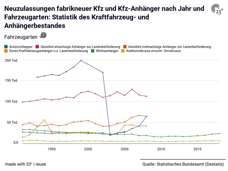Neuzulassungen fabrikneuer Kfz und Kfz-Anhänger nach Jahr und Fahrzeugarten: Statistik des Kraftfahrzeug- und Anhängerbestandes
