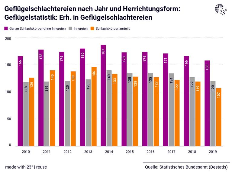 Geflügelschlachtereien nach Jahr und Herrichtungsform: Geflügelstatistik: Erh. in Geflügelschlachtereien
