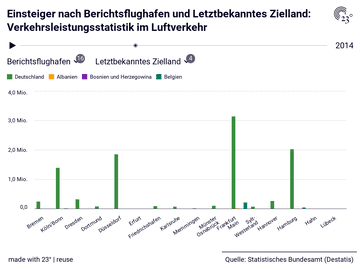 Einsteiger nach Berichtsflughafen und Letztbekanntes Zielland: Verkehrsleistungsstatistik im Luftverkehr