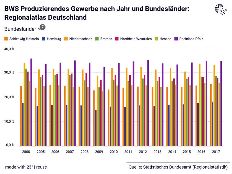 BWS Produzierendes Gewerbe nach Jahr und Bundesländer: Regionalatlas Deutschland