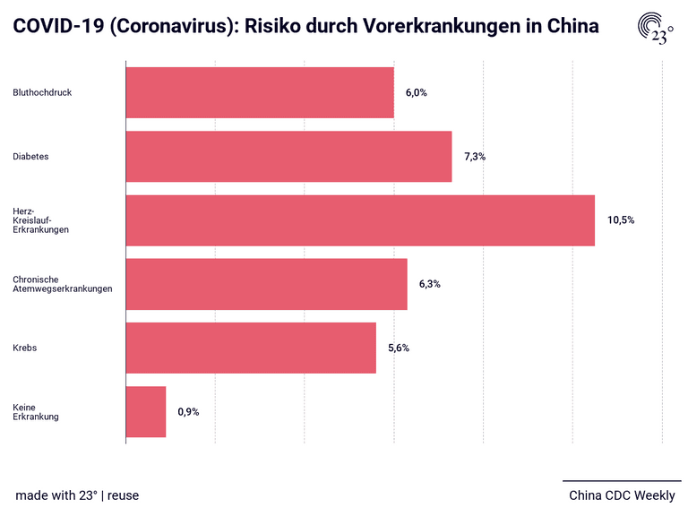 COVID-19 (Coronavirus): Risiko durch Vorerkrankungen in China