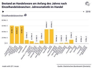 Bestand an Handelsware am Anfang des Jahres nach Einzelhandelsbranchen: Jahresstatistik im Handel