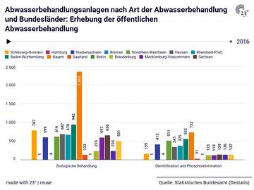 Abwasserbehandlungsanlagen nach Art der Abwasserbehandlung und Bundesländer: Erhebung der öffentlichen Abwasserbehandlung