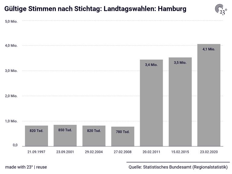 Wahlberechtigte Hamburg 2021