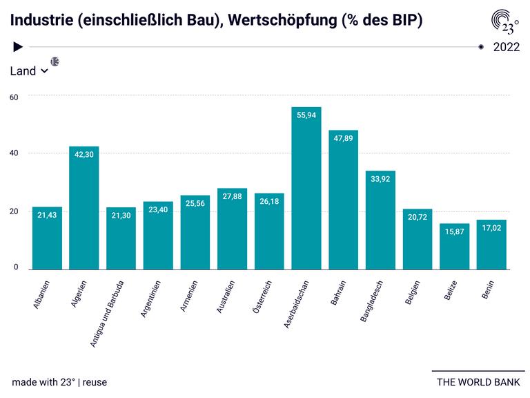 Industrie (einschließlich Bau), Wertschöpfung (% des BIP)