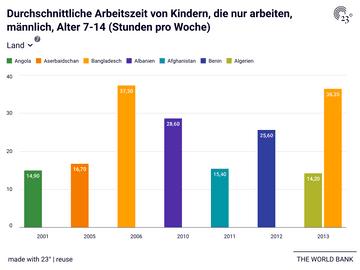 Durchschnittliche Arbeitszeit von Kindern, die nur arbeiten, männlich, Alter 7-14 (Stunden pro Woche)