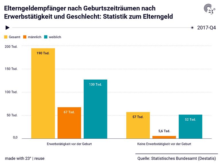 Elterngeldempfänger nach Geburtszeiträumen nach Erwerbstätigkeit und Geschlecht: Statistik zum Elterngeld