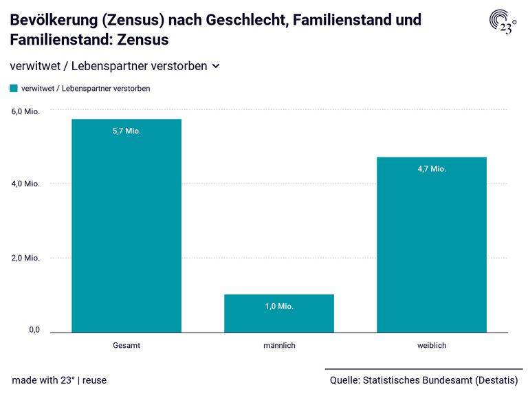 Bevölkerung (Zensus) nach Geschlecht, Familienstand und Familienstand: Zensus