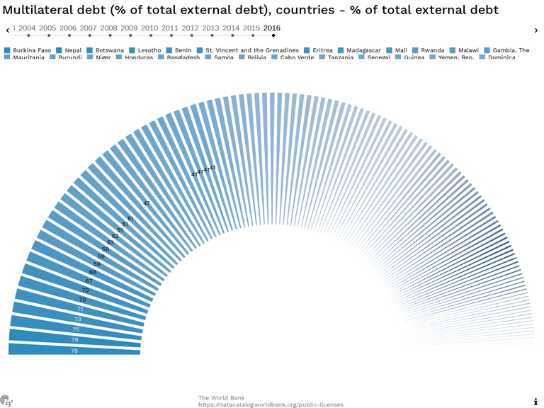 Multilateral debt (% of total external debt), countries - % of total external debt