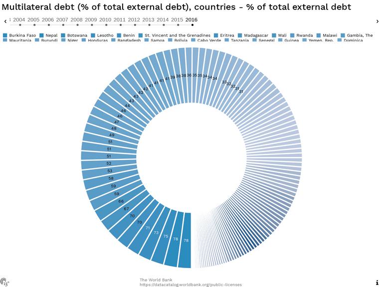 Multilateral debt (% of total external debt), countries - % of total external debt