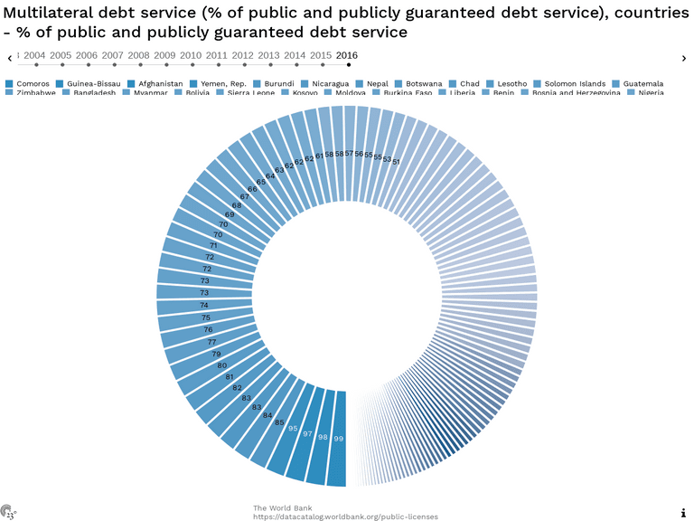 Multilateral debt service (% of public and publicly guaranteed debt service), countries - % of public and publicly guaranteed debt service