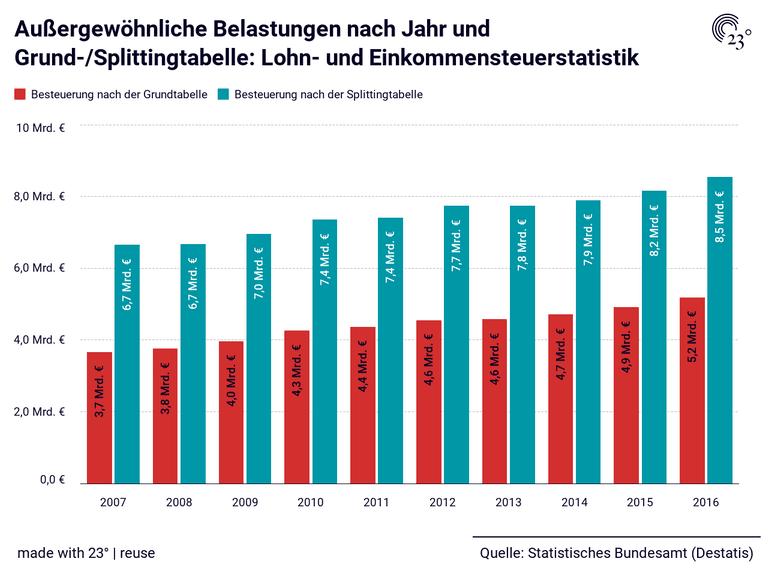 Außergewöhnliche Belastungen nach Jahr und Grund-/Splittingtabelle: Lohn- und Einkommensteuerstatistik