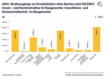 Aktiv. Bruttozugänge an Grundstücken ohne Bauten nach WZ2003: Invest.- und Kostenstruktur im Baugewerbe: Investitions- und Kostenstrukturerh. im Baugewerbe