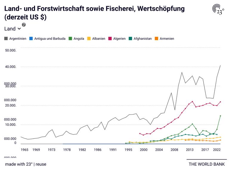 Land- und Forstwirtschaft sowie Fischerei, Wertschöpfung (derzeit US $)