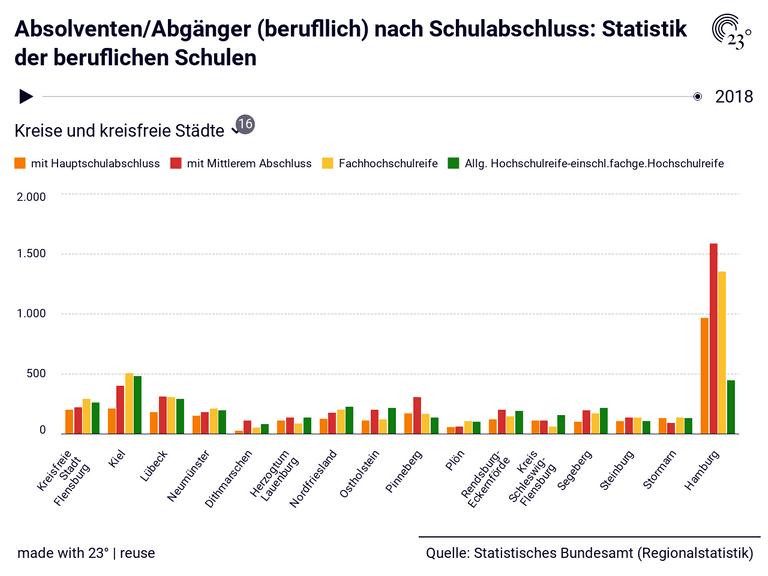 Absolventen/Abgänger (berufllich) nach Schulabschluss: Statistik der beruflichen Schulen