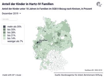 Anteil der Kinder in Hartz-IV Familien