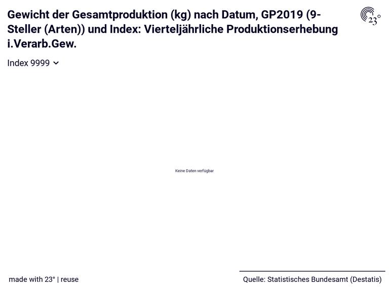 Gewicht der Gesamtproduktion (kg) nach Datum, GP2019 (9-Steller (Arten)) und Index: Vierteljährliche Produktionserhebung i.Verarb.Gew.