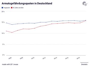 Armutsgefährdungsquoten in Deutschland