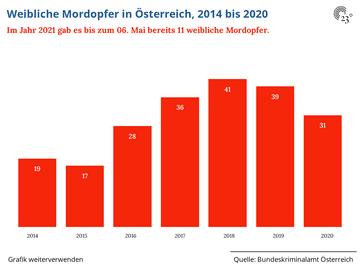 Weibliche Mordopfer in Österreich, 2014 bis 2020