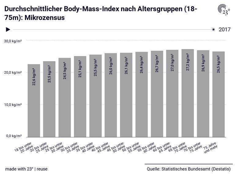 Durchschnittlicher Body-Mass-Index nach Altersgruppen (18-75m): Mikrozensus