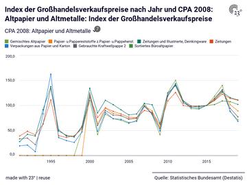 Index der Großhandelsverkaufspreise nach Jahr und CPA 2008: Altpapier und Altmetalle: Index der Großhandelsverkaufspreise