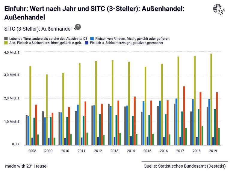 Einfuhr: Wert nach Jahr und SITC (3-Steller): Außenhandel: Außenhandel