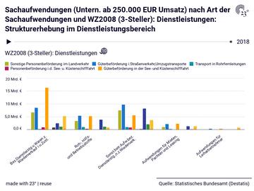 Sachaufwendungen (Untern. ab 250.000 EUR Umsatz) nach Art der Sachaufwendungen und WZ2008 (3-Steller): Dienstleistungen: Strukturerhebung im Dienstleistungsbereich