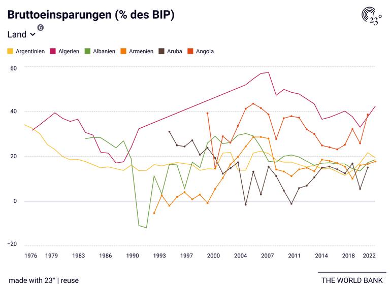 Bruttoeinsparungen (% des BIP)