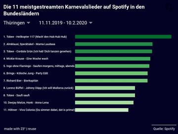 Die 11 meistgestreamten Karnevalslieder auf Spotify in den Bundesländern
