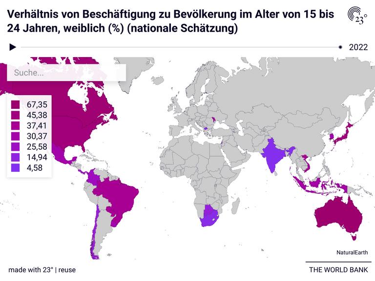 Verhältnis von Beschäftigung zu Bevölkerung im Alter von 15 bis 24 Jahren, weiblich (%) (nationale Schätzung)