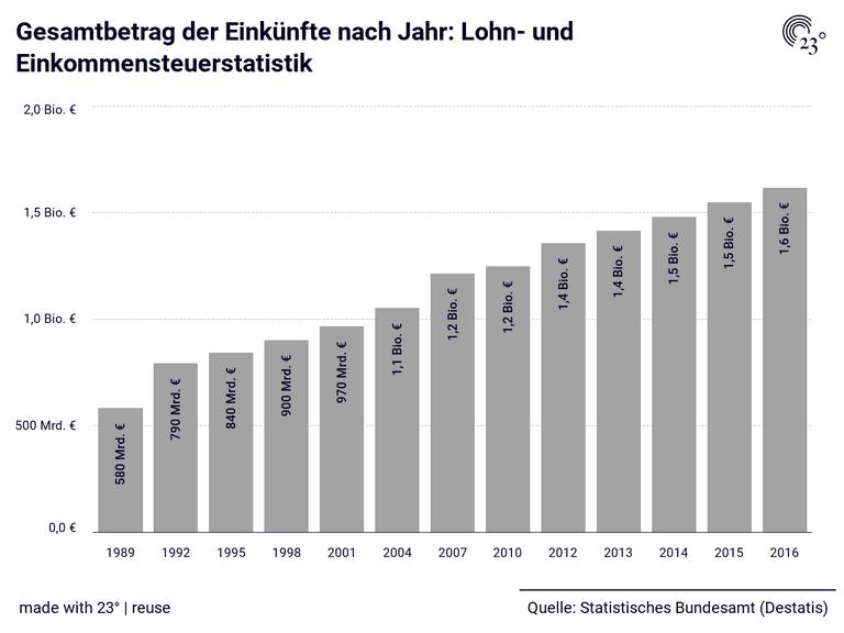 Gesamtbetrag der Einkünfte nach Jahr: Lohn- und Einkommensteuerstatistik