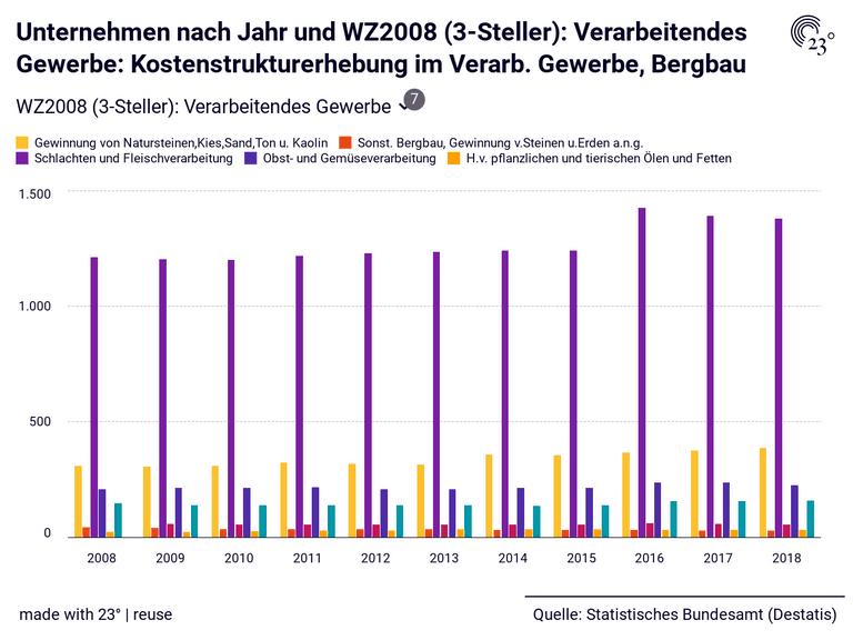 Unternehmen nach Jahr und WZ2008 (3-Steller): Verarbeitendes Gewerbe: Kostenstrukturerhebung im Verarb. Gewerbe, Bergbau
