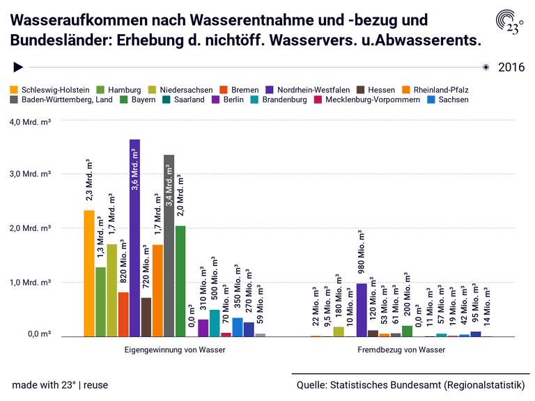 Wasseraufkommen nach Wasserentnahme und -bezug und Bundesländer: Erhebung d. nichtöff. Wasservers. u.Abwasserents.