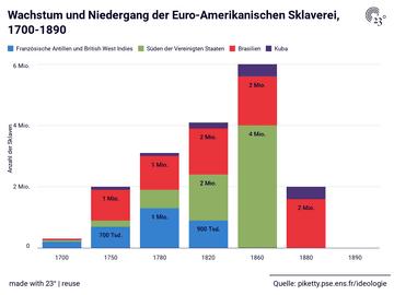 Wachstum und Niedergang der Euro-Amerikanischen Sklaverei, 1700-1890
