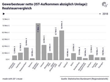 Gewerbesteuer netto (IST-Aufkommen abzüglich Umlage): Realsteuervergleich